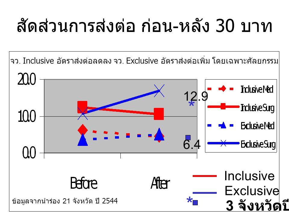 สัดส่วนการส่งต่อ ก่อน-หลัง 30 บาท Inclusive Exclusive ข้อมูลจากนำร่อง 21 จังหวัด ปี 2544 จว.