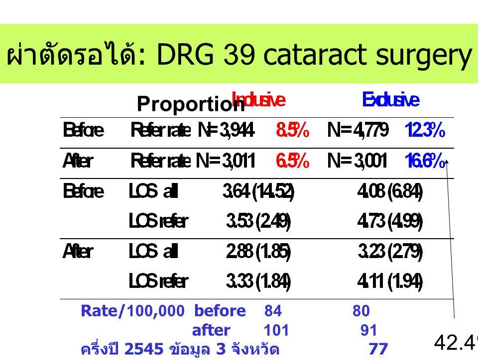 ผ่าตัดรอได้: DRG 39 cataract surgery Rate/100,000 before 84 80 after 101 91 ครึ่งปี 2545 ข้อมูล 3 จังหวัด 77 Proportion 42.4%