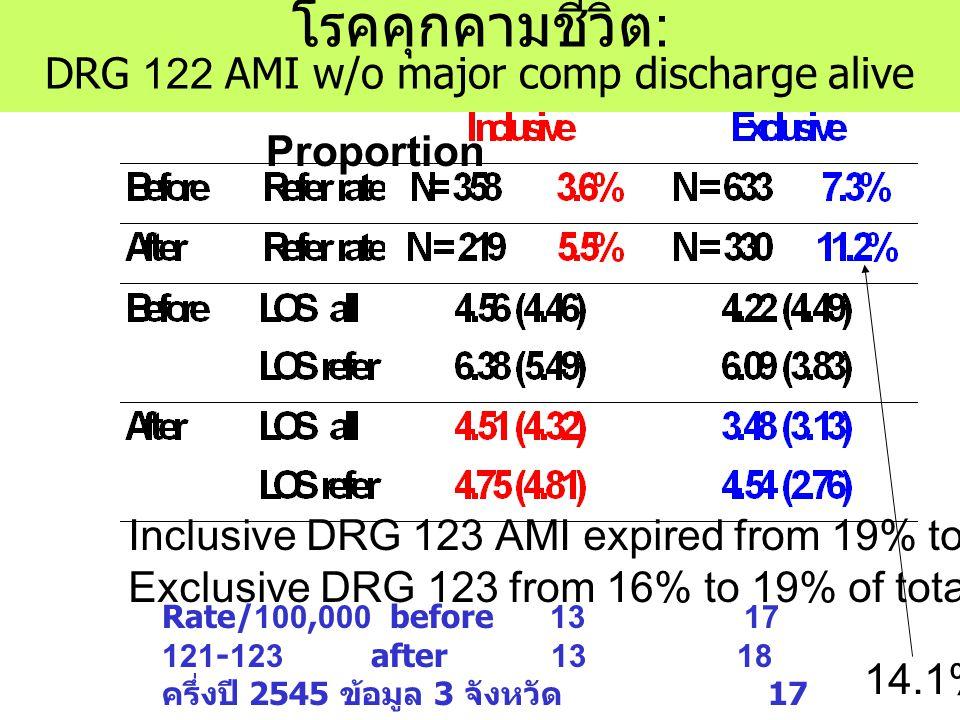 โรคคุกคามชีวิต: DRG 122 AMI w/o major comp discharge alive Inclusive DRG 123 AMI expired from 19% to 25% of total AMI Exclusive DRG 123 from 16% to 19% of total AMI (DRG121-123) Rate/100,000 before 13 17 121-123 after 13 18 ครึ่งปี 2545 ข้อมูล 3 จังหวัด 17 Proportion 14.1%