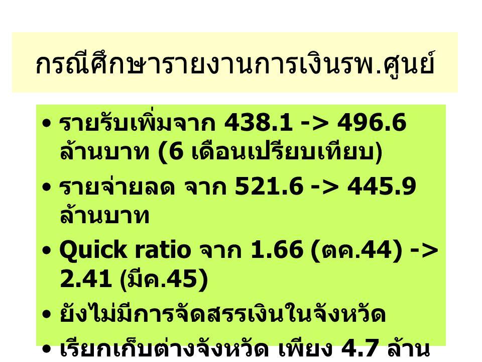 กรณีศึกษารายงานการเงินรพ.ศูนย์ รายรับเพิ่มจาก 438.1 -> 496.6 ล้านบาท (6 เดือนเปรียบเทียบ ) รายจ่ายลด จาก 521.6 -> 445.9 ล้านบาท Quick ratio จาก 1.66 ( ตค.44) -> 2.41 ( มีค.45) ยังไม่มีการจัดสรรเงินในจังหวัด เรียกเก็บต่างจังหวัด เพียง 4.7 ล้าน บาท เทียบกับ 32.3 บาทในจังหวัด