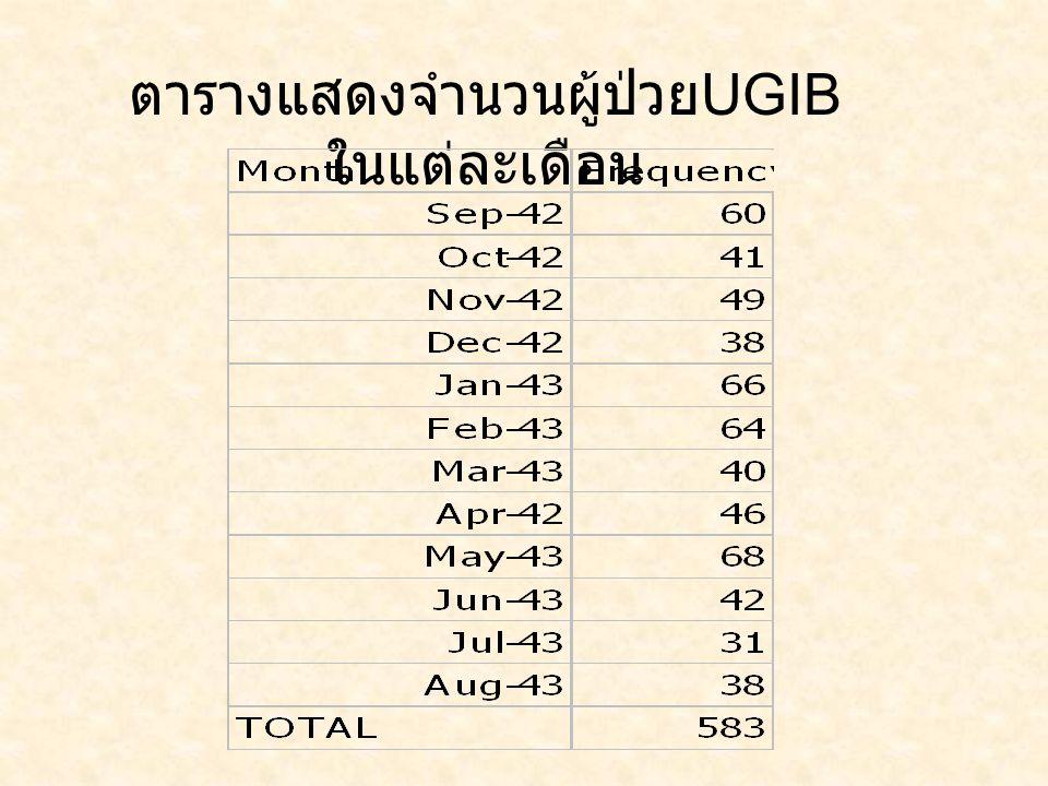 ตารางแสดงจำนวนผู้ป่วย UGIB ในแต่ละเดือน