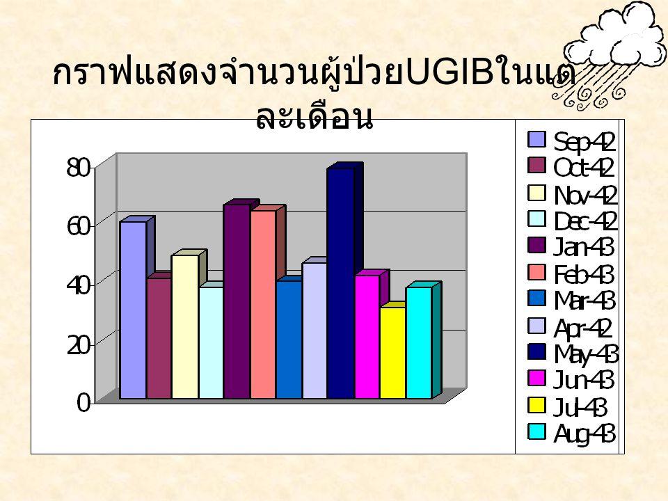 กราฟแสดงจำนวนผู้ป่วย UGIB ในแต่ ละเดือน