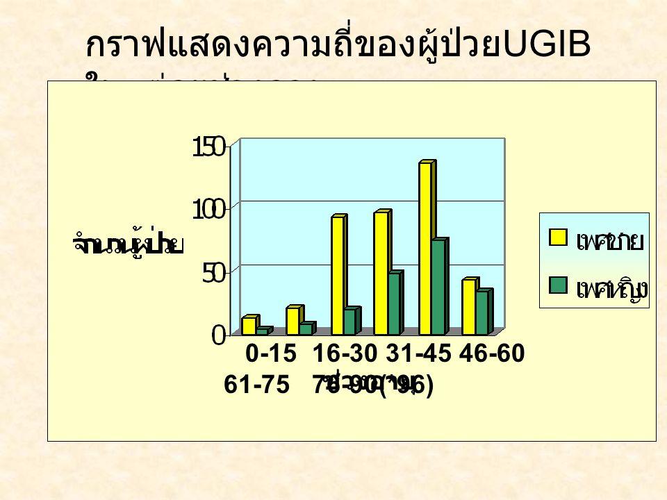 กราฟแสดงความถี่ของผู้ป่วย UGIB ในแต่ละช่วงอายุ 0-15 16-30 31-45 46-60 61-75 76-90(*96) ช่วงอายุ
