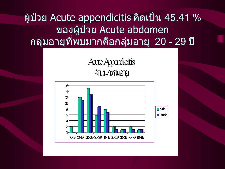 ผล การศึกษา บันทึกรายชื่อจากสมุดทะเบียนผู้ป่วย ได้ 420 ราย ผู้ป่วยที่มาด้วย Acute abdomen 310 ราย คัดออกโดย ผู้ป่วย refer 32 ราย ผู้ป่วยเคยผ่าตัดไส้ติ่ง 9 ราย ผู้ป่วยรอ interval appendectomies 3 ราย แพทย์นัด 19 ราย ถึง แก่กรรม 2 ราย รวมคัดออก 213 ราย คิดเป็น 50.71 % สรุปมีผู้ป่วย 207 ราย Subject
