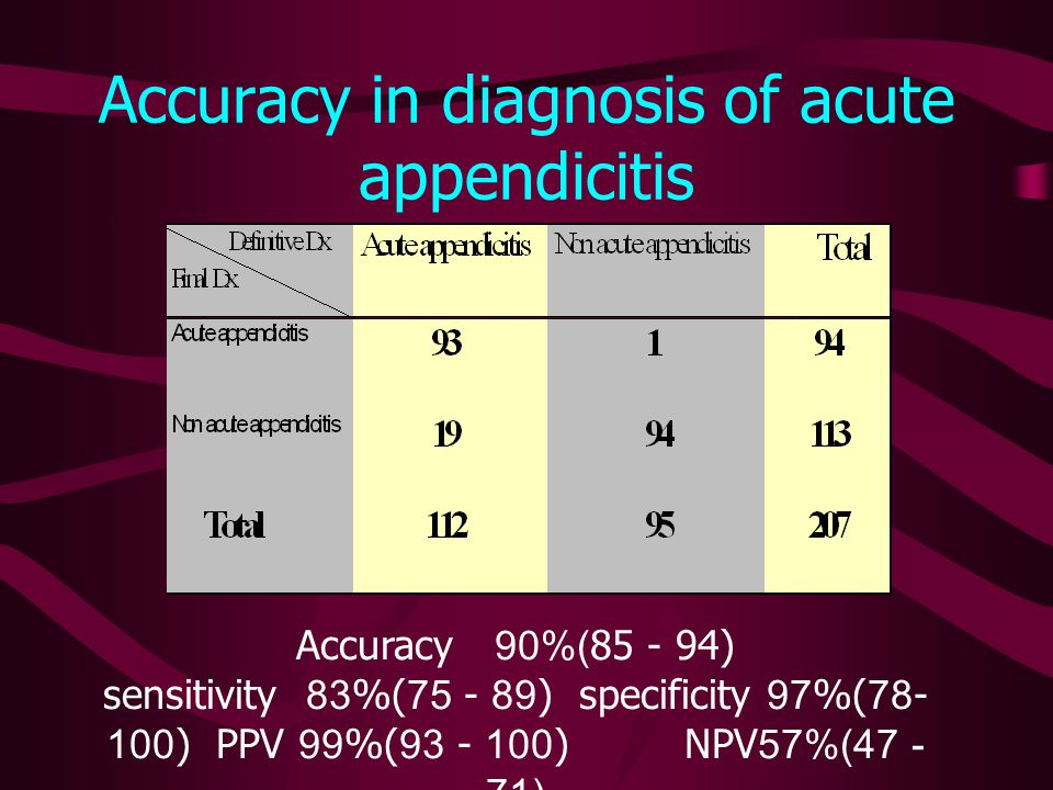 ผู้ป่วย Acute appendicitis คิดเป็น 45.41 % ของผู้ป่วย Acute abdomen กลุ่มอายุที่พบมากคือกลุ่มอายุ 20 - 29 ปี