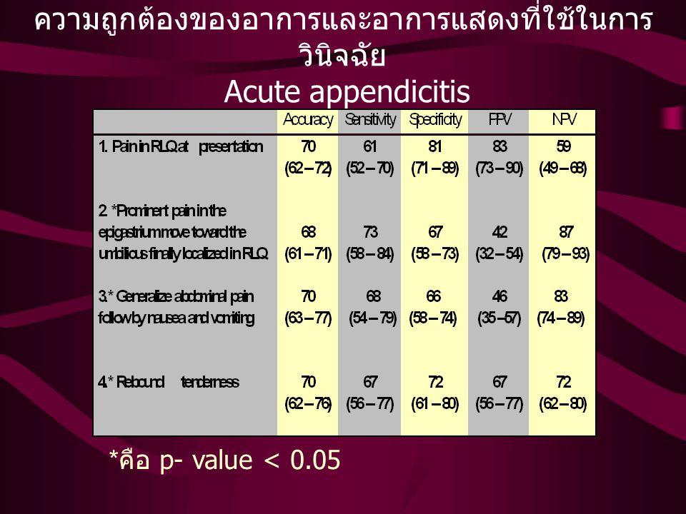 ความถูกต้องในการวินิจฉัยก่อนการ ผ่าตัด Appendix Accuracy 86 %(78 - 91) Specificity 96%(78 - 100) NPV 57 %(37 - 77) Negative appendectomies 17 % (11 - 25) Ruptured appendicitis 19% (12 - 27) (95% CI) Accuracy 86 %(78 - 91) PPV 99%(93 - 100) Specificity 96%(78 - 100) Sensitivity 83%(74 - 89) NPV 57 %(37 - 77)