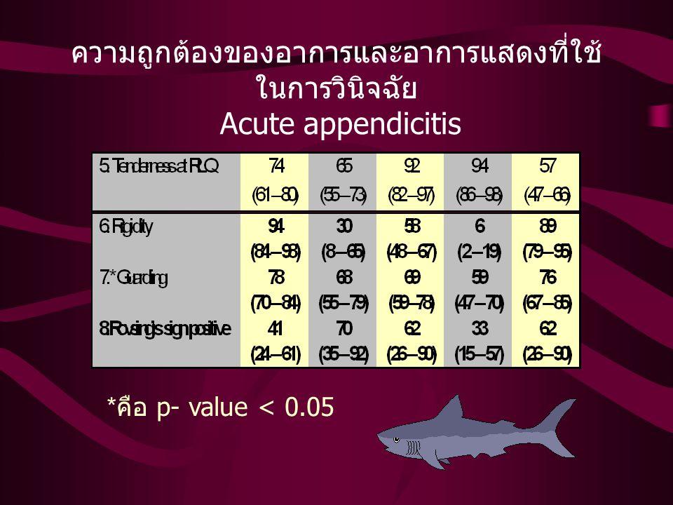 ความถูกต้องของอาการและอาการแสดงที่ใช้ในการ วินิจฉัย Acute appendicitis * คือ p- value < 0.05
