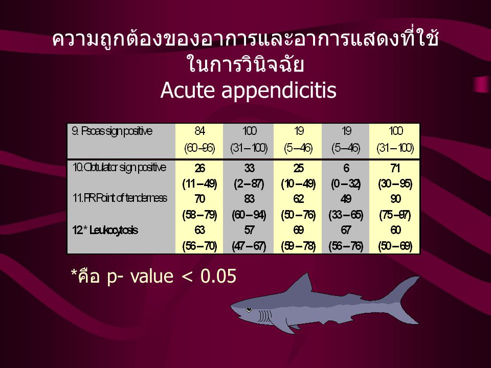 ความถูกต้องของอาการและอาการแสดงที่ใช้ ในการวินิจฉัย Acute appendicitis * คือ p- value < 0.05