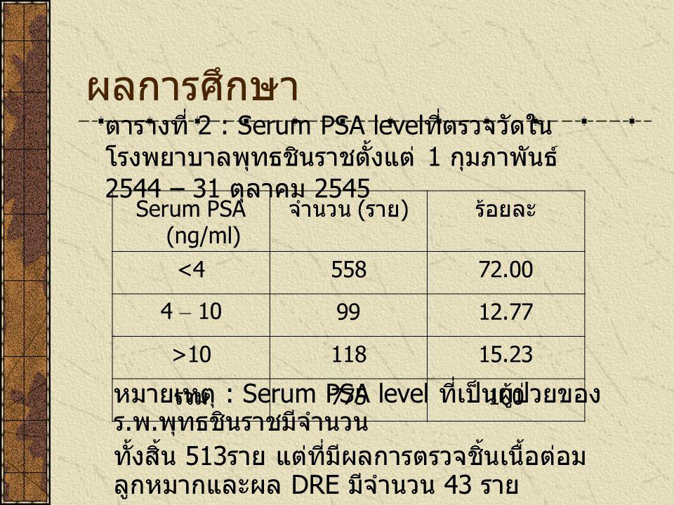 ผลการศึกษา Serum PSA (ng/ml) จำนวน ( ราย ) ร้อยละ <455872.00 4 – 109912.77 >1011815.23 รวม 775100 ตารางที่ 2 : Serum PSA level ที่ตรวจวัดใน โรงพยาบาลพุทธชินราชตั้งแต่ 1 กุมภาพันธ์ 2544 – 31 ตุลาคม 2545 หมายเหตุ : Serum PSA level ที่เป็นผู้ป่วยของ ร.