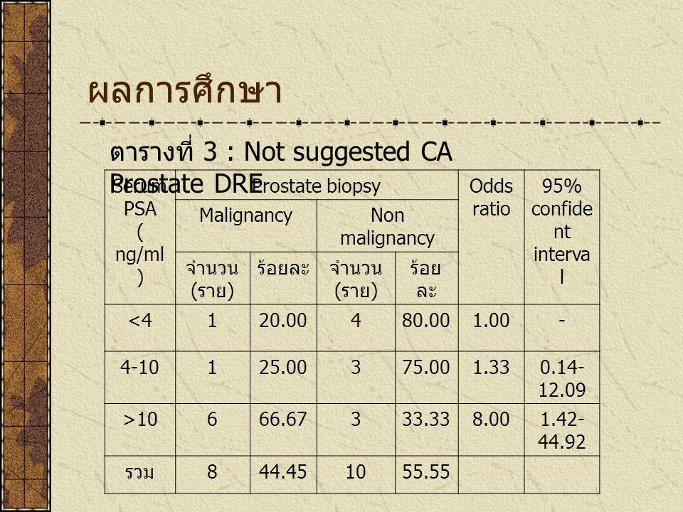ผลการศึกษา ตารางที่ 3 : Not suggested CA Prostate DRE Serum PSA ( ng/ml ) Prostate biopsyOdds ratio 95% confide nt interva l MalignancyNon malignancy จำนวน ( ราย ) ร้อยละจำนวน ( ราย ) ร้อย ละ <4120.00480.001.00- 4-10125.00375.001.330.14- 12.09 >10666.67333.338.001.42- 44.92 รวม 844.451055.55
