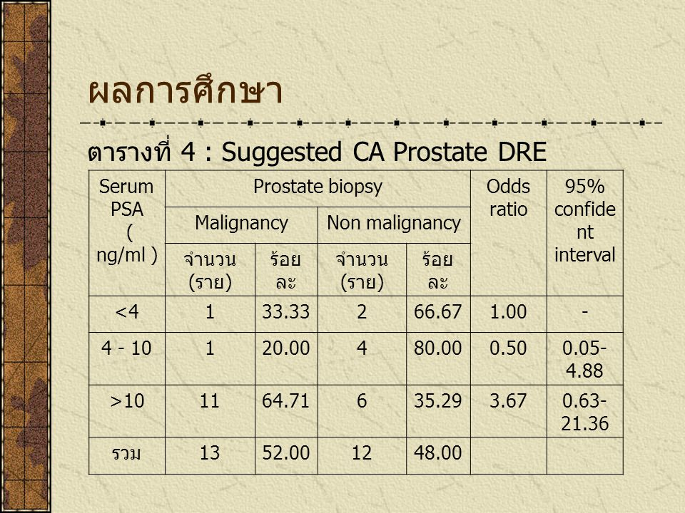 ผลการศึกษา ตารางที่ 4 : Suggested CA Prostate DRE Serum PSA ( ng/ml ) Prostate biopsyOdds ratio 95% confide nt interval MalignancyNon malignancy จำนวน ( ราย ) ร้อย ละ จำนวน ( ราย ) ร้อย ละ <4133.33266.671.00- 4 - 10120.00480.000.500.05- 4.88 >101164.71635.293.670.63- 21.36 รวม 1352.001248.00