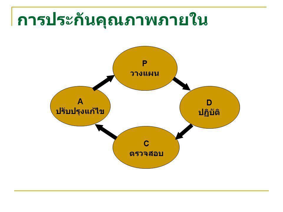 การประกันคุณภาพภายใน P วางแผน D ปฏิบัติ A ปรับปรุงแก้ไข C ตรวจสอบ