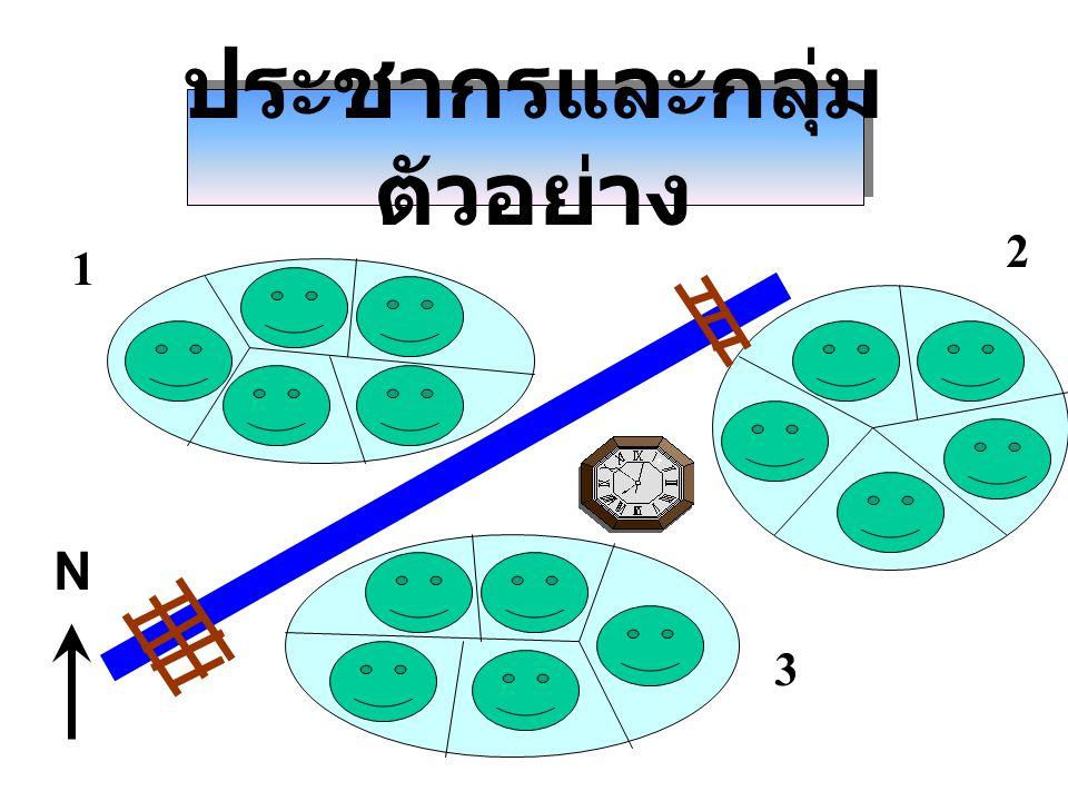 ประชากรและกลุ่ม ตัวอย่าง N 1 2 3