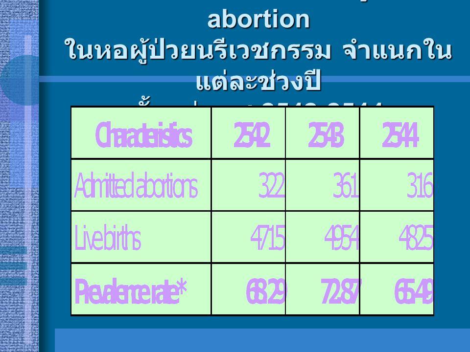 Prevalence rate ของผู้ป่วย abortion ในหอผู้ป่วยนรีเวชกรรม จำแนกใน แต่ละช่วงปี ตั้งแต่ พ. ศ.2542-2544