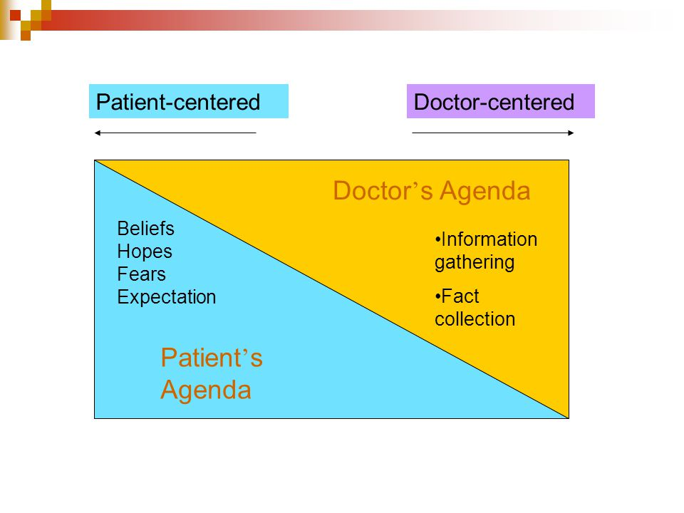 Information gathering Fact collection Doctor ' s Agenda Beliefs Hopes Fears Expectation Patient ' s Agenda Patient-centeredDoctor-centered