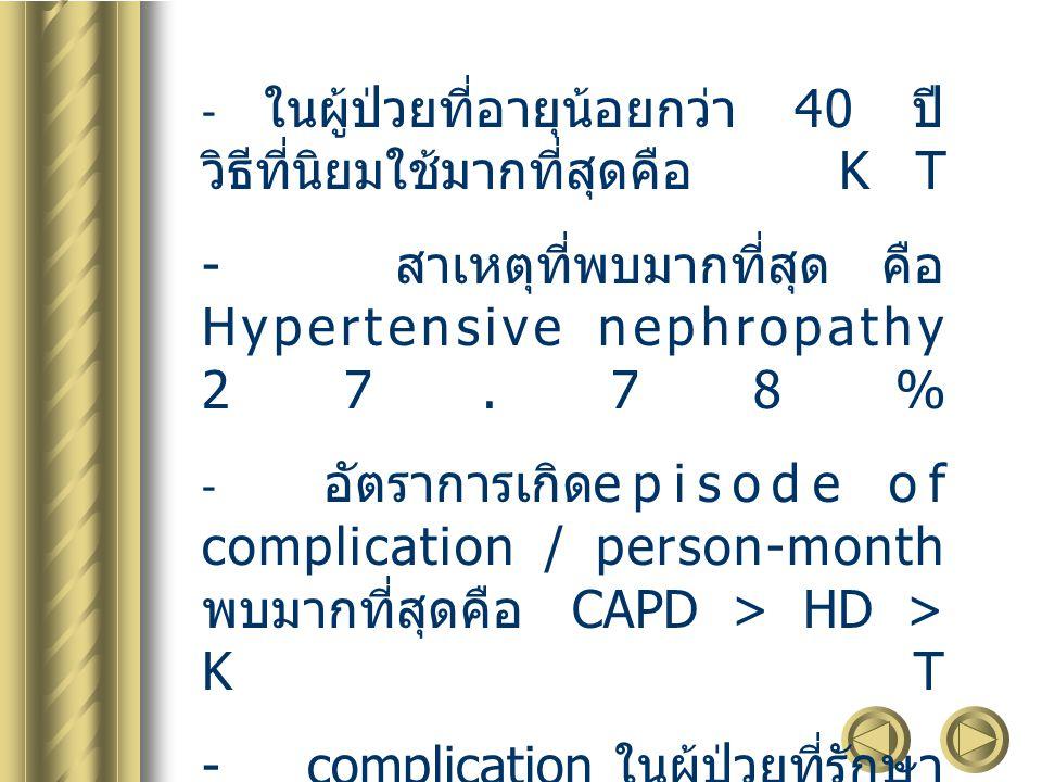 - ในผู้ป่วยที่อายุน้อยกว่า 40 ปี วิธีที่นิยมใช้มากที่สุดคือ KT - สาเหตุที่พบมากที่สุด คือ Hypertensive nephropathy 27.78% - อัตราการเกิด episode of co