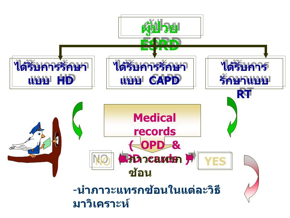 ผู้ป่วย ESRD ได้รับการรักษา แบบ HD ได้รับการรักษา แบบ CAPD ได้รับการ รักษาแบบ RT Medical records ( OPD & IPD cards ) - นำภาวะแทรกซ้อนในแต่ละวิธี มาวิเ
