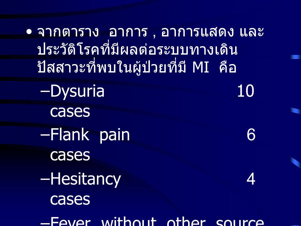 จากตาราง อาการ, อาการแสดง และ ประวัติโรคที่มีผลต่อระบบทางเดิน ปัสสาวะที่พบในผู้ป่วยที่มี MI คือ –Dysuria10 cases –Flank pain 6 cases –Hesitancy 4 cases –Fever without other source 4 cases –Diabetes Mellitus 3 cases