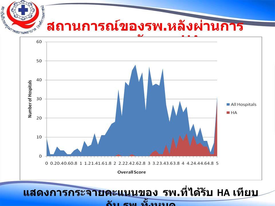 สถานการณ์ของรพ. หลังผ่านการ รับรอง HA แสดงการกระจายคะแนนของ รพ. ที่ได้รับ HA เทียบ กับ รพ. ทั้งหมด