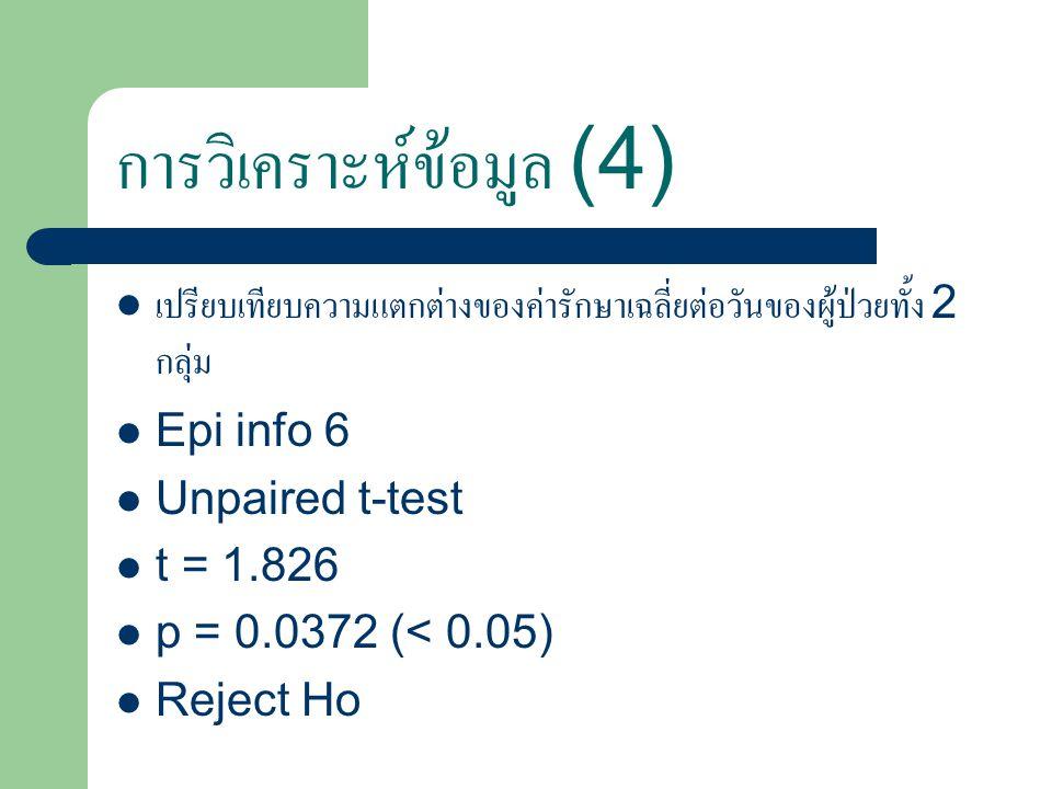 การวิเคราะห์ข้อมูล (4) เปรียบเทียบความแตกต่างของค่ารักษาเฉลี่ยต่อวันของผู้ป่วยทั้ง 2 กลุ่ม Epi info 6 Unpaired t-test t = 1.826 p = 0.0372 (< 0.05) Reject Ho