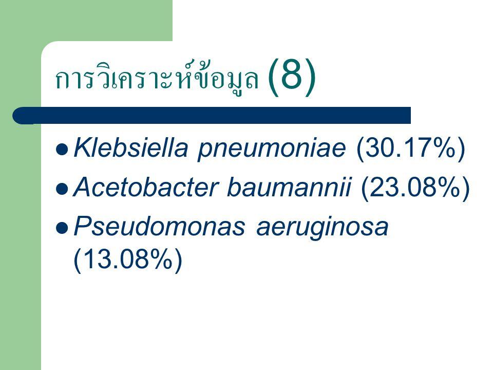 การวิเคราะห์ข้อมูล (8) Klebsiella pneumoniae (30.17%) Acetobacter baumannii (23.08%) Pseudomonas aeruginosa (13.08%)
