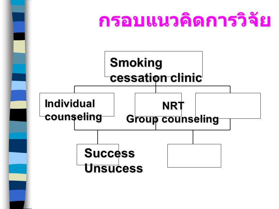 กรอบแนวคิดการวิจัย Smoking cessation clinic Individual counseling NRT Group counseling NRT Group counseling Success Unsucess