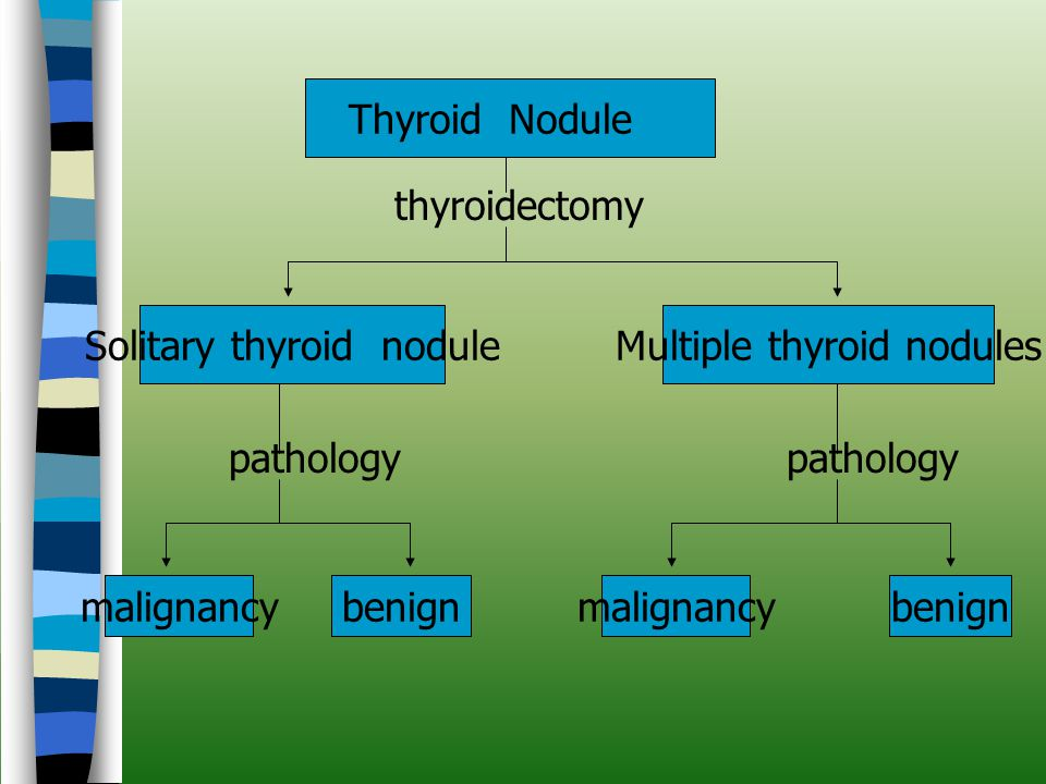 Thyroid Nodule thyroidectomy Solitary thyroid noduleMultiple thyroid nodules pathology malignancybenignmalignancybenign