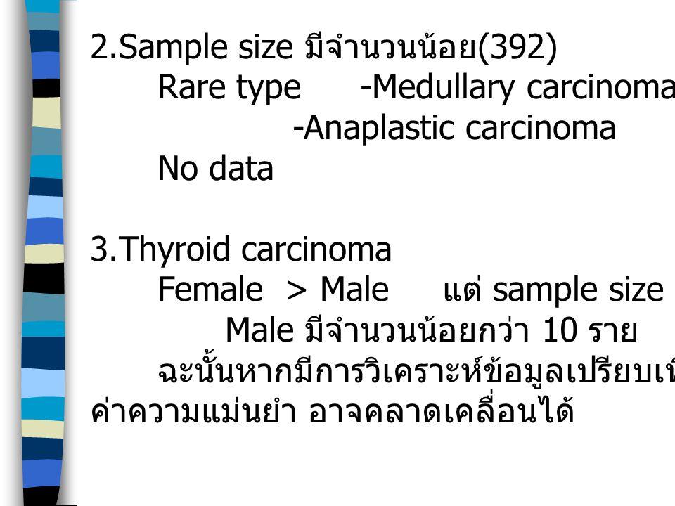 2.Sample size มีจำนวนน้อย (392) Rare type -Medullary carcinoma -Anaplastic carcinoma No data 3.Thyroid carcinoma Female > Male แต่ sample size มีจำนวน
