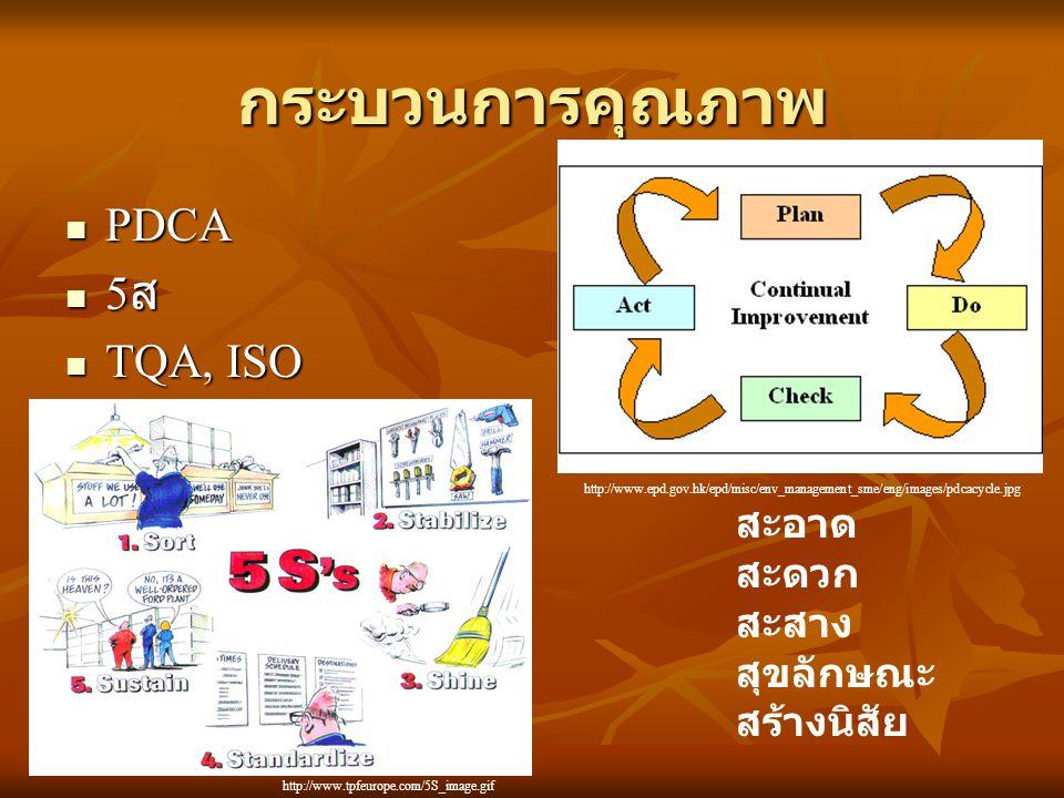 กระบวนการคุณภาพ PDCA PDCA 5 ส 5 ส TQA, ISO TQA, ISO สะอาด สะดวก สะสาง สุขลักษณะ สร้างนิสัย http://www.tpfeurope.com/5S_image.gif http://www.epd.gov.hk/epd/misc/env_management_sme/eng/images/pdcacycle.jpg
