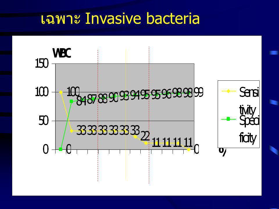 - เฉพาะเชื้อที่เป็น Invasive bacteria ได้แก่ Shigella spp.,Salmonella spp.