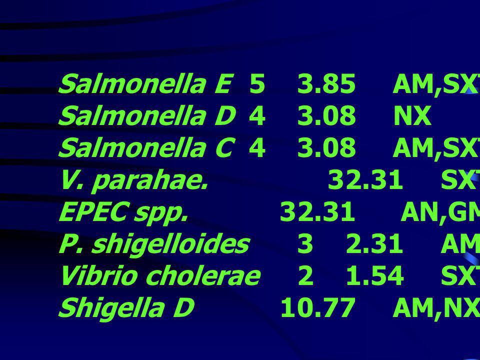 ตารางที่ 3 แสดงจำนวนของเชื้อแต่ ละชนิด และ Antibiotic ที่ Susceptible ตั้งแต่ 80% ขึ้นไป Pathogen จำนวน % Sensitivity EPEC polyvalence 14635.38 AN,GM,CRO,CL EPEC polyvalence 22720.77 AN,GM,CRO,CL EPEC polyvalence 31914.62 AN,GM,CRO,CAZ Salmonella B 1310.00 NX