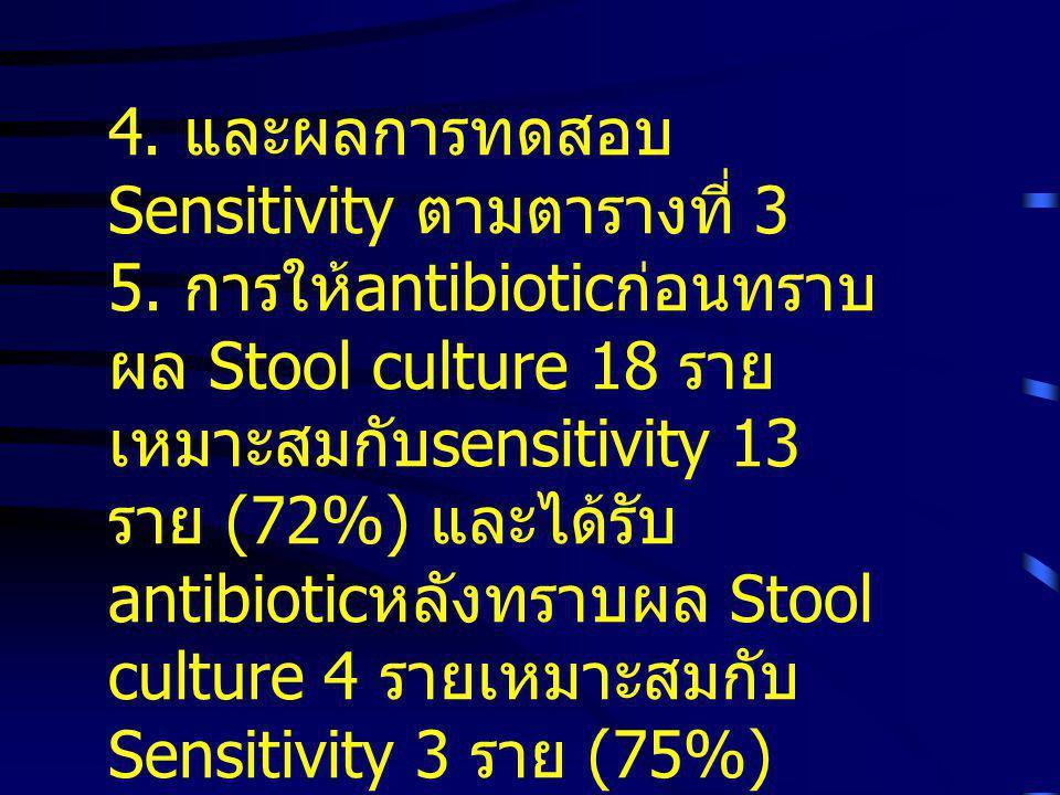 1. จำนวน WBC ตั้งแต่ 4-5 เซลล์ขึ้นไปเป็นจุดตัดที่ดีที่สุดใน การทำนายผล Stool culture ที่ Sensitivity 26% และ Specificity 92% 2. ตั้งแต่ 8-10 เซลล์ขึ้น