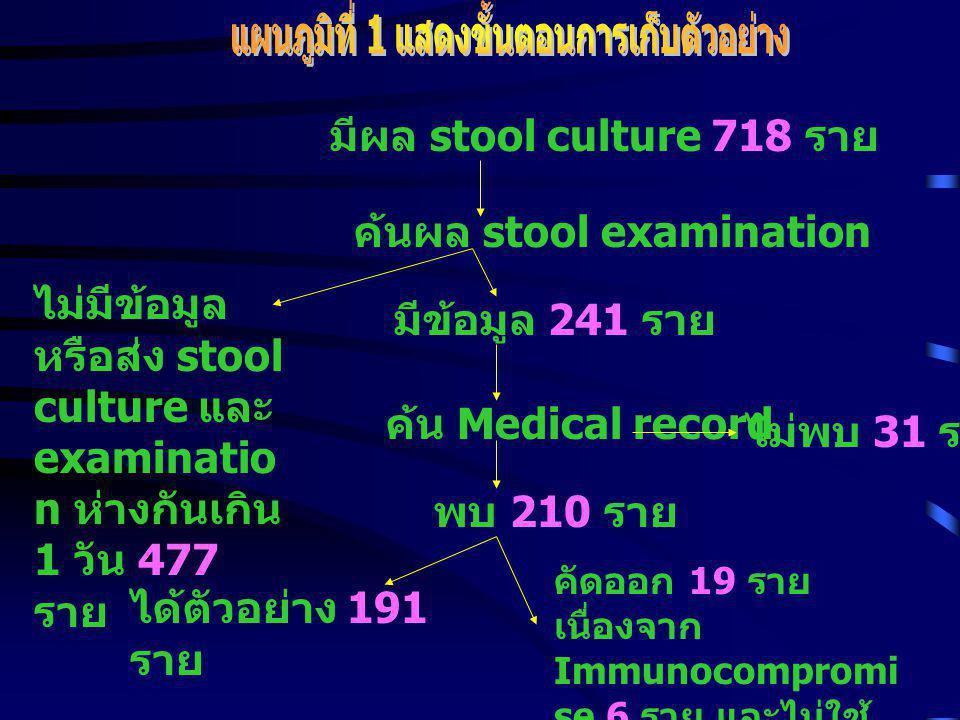 - Inclusion criteria: ผู้ป่วยที่ได้รับการ วินิจฉัย Acute diarrhea ในหอผู้ป่วยกุมาร เวชกรรม 2 รพ พุทธชินราช อายุระหว่าง 1 เดือน - 15 ปี ระหว่าง วันที่ 1 มกราคม 2542 - 31 ธันวาคม 2542 - Exclusion criteria : ผู้ป่วยที่ได้รับการรักษา หรือใช้ผล Stool culture และ Stool examination จากโรงพยาบาลอื่น Immunocompromise host ซึ่งได้แก่ HIV infection, Clinical malignancy disease, และ Thalassemia ส่ง Stool culture และ Stool examination ห่างกันเกิน 1 วัน ให้ antibiotic ก่อนส่ง Stool culture และ Stool examination