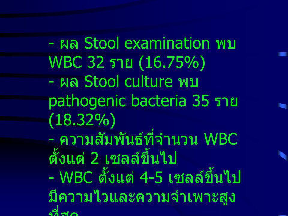 - ผล Stool examination พบ WBC 32 ราย (16.75%) - ผล Stool culture พบ pathogenic bacteria 35 ราย (18.32%) - ความสัมพันธ์ที่จำนวน WBC ตั้งแต่ 2 เซลล์ขึ้นไป - WBC ตั้งแต่ 4-5 เซลล์ขึ้นไป มีความไวและความจำเพาะสูง ที่สุด