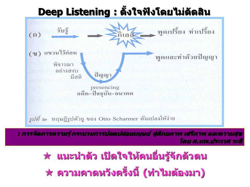 Deep Listening : tips ฟังอย่างตั้งใจ ผู้ฟัง ฟังอย่างตั้งใจ ไม่เสนอข้อแนะนำ ใดๆ เช่น ทำไมไม่ทำแบบ แบบนี้ เป็นต้น แต่ซักถามในลักษณะขอข้อมูลเพิ่มได้ เก่งจัง ทำ ได้ไงเนี่ย ?