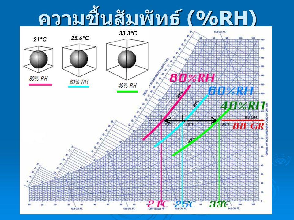 ความชื้นสัมพัทธ์ (%RH)