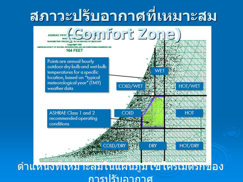 ตำแหน่งที่เหมาะสมในแผนภูมิไซโครเมตริกของ การปรับอากาศ สภาวะปรับอากาศที่เหมาะสม (Comfort Zone)