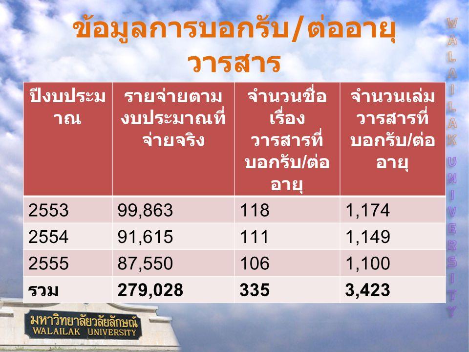 ข้อมูลการบอกรับ / ต่ออายุ วารสาร ปีงบประม าณ รายจ่ายตาม งบประมาณที่ จ่ายจริง จำนวนชื่อ เรื่อง วารสารที่ บอกรับ / ต่อ อายุ จำนวนเล่ม วารสารที่ บอกรับ / ต่อ อายุ 255399,8631181,174 255491,6151111,149 255587,5501061,100 รวม 279,0283353,423