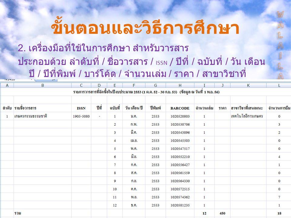ผลการวิเคราะห์ค่าความคุ้มทุน ของวารสาร ปีงบป ระมา ณ รายจ่าย ตาม งบประมา ณที่จ่าย จริง จำนวน เล่ม วารสาร ที่ บอกรับ / ต่อ อายุ จำนวน การใช้ อัตรา เฉลี่ย ในการ ใช้ ความ คุ้มทุน 255399,8631,1742,8802.4534.67 255491,6151,1492,3702.0638.66 255587,5501,1001,8101.6448.37 รวม 279,0283,4237,0602.0639.52