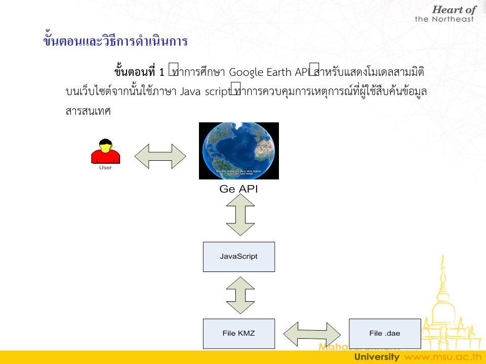 ขั้นตอนและวิธีการดำเนินการ ขั้นตอนที่ 1 ทำการศึกษา Google Earth API สำหรับแสดงโมเดลสามมิติ บนเว็บไซต์จากนั้นใช้ภาษา Java script ทำการควบคุมการเหตุการณ