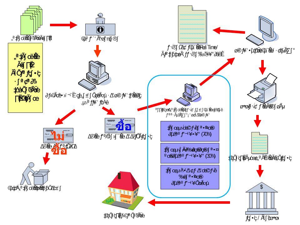 กำหนดขอบเขตของการ พัฒนาระบบ ลักษณะการทำงานของระบบ ข้อจำกัดของระบบ ข้อมูลที่จะต้องนำเข้าระบบ / นำ ออกจากระบบ กำหนดรูปแบบการจัดเก็บ ข้อมูล กำหนดผู้ใช้งานระบบ และ หน้าที่การทำงาน