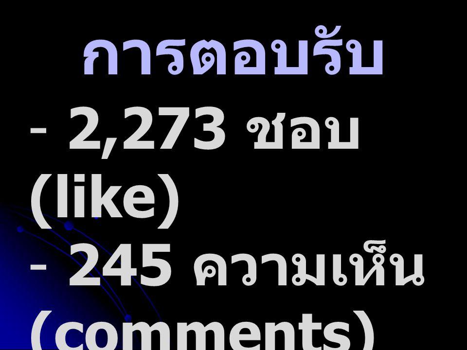 การตอบรับ - 2,273 ชอบ (like) - 245 ความเห็น (comments) - 406 แบ่งปัน (share)