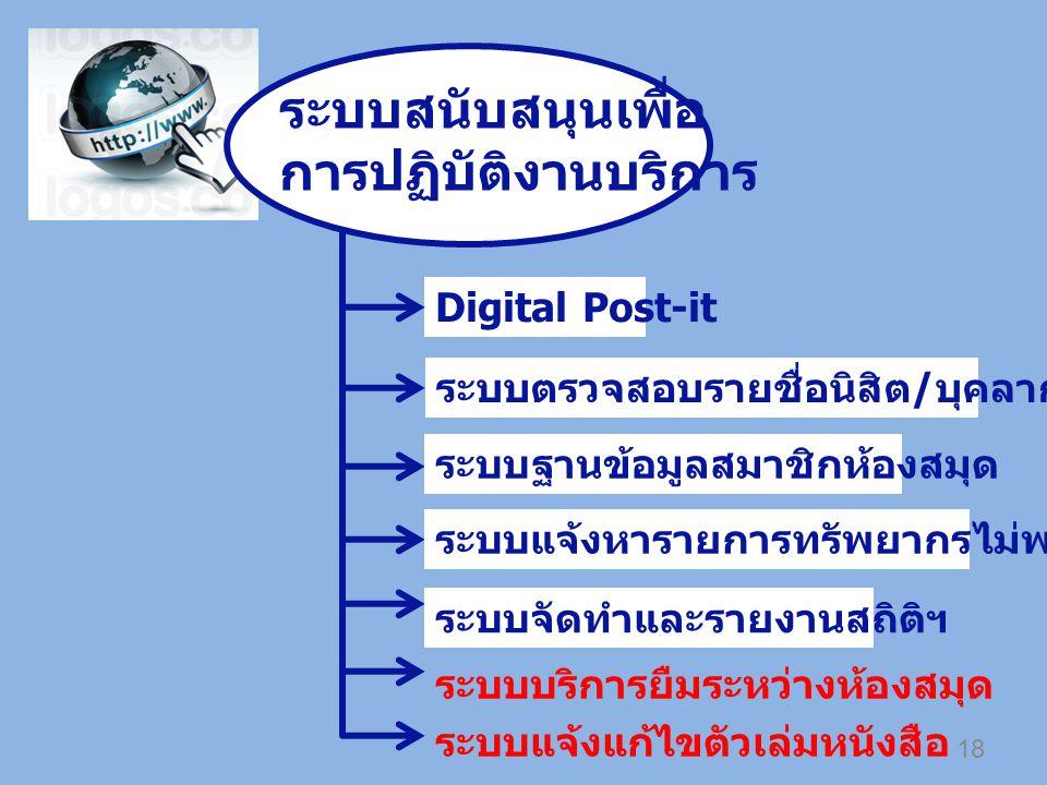 Digital Post-it ระบบตรวจสอบรายชื่อนิสิต / บุคลากร ระบบฐานข้อมูลสมาชิกห้องสมุด ระบบแจ้งหารายการทรัพยากรไม่พบ ระบบจัดทำและรายงานสถิติฯ ระบบบริการยืมระหว