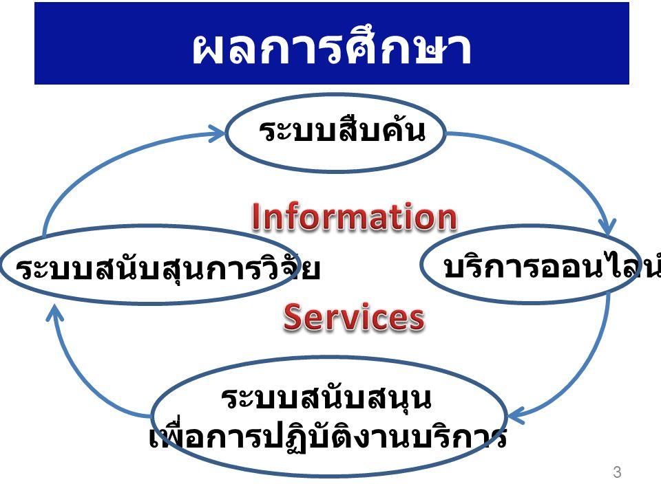 ผลการศึกษา ระบบสืบค้น บริการออนไลน์ ระบบสนับสนุน เพื่อการปฏิบัติงานบริการ ระบบสนับสุนการวิจัย 3