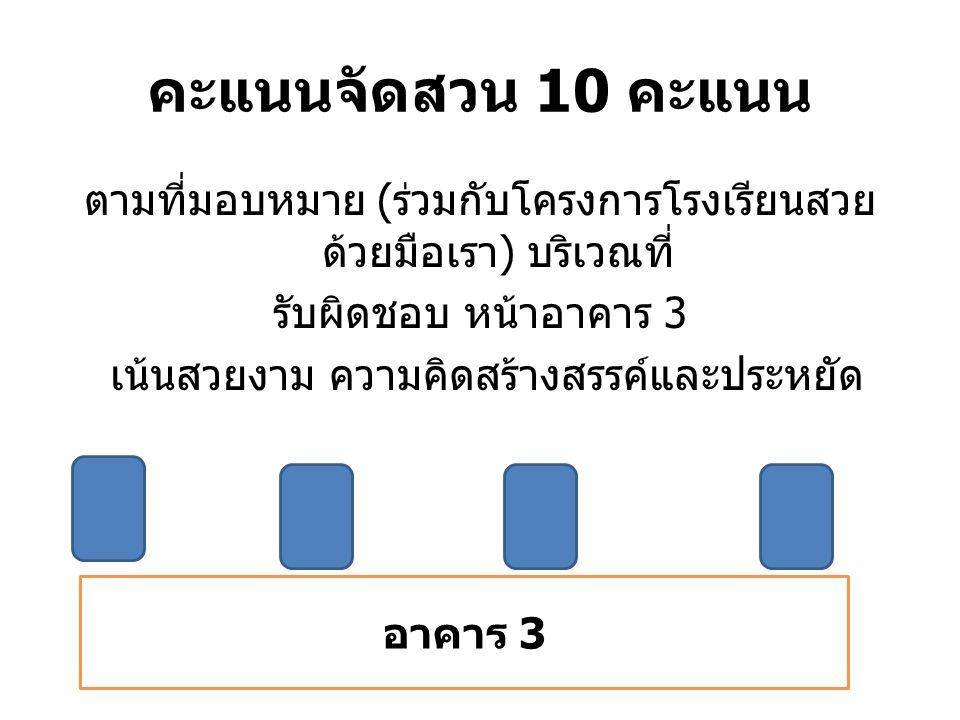 คะแนนจัดสวน 10 คะแนน ตามที่มอบหมาย ( ร่วมกับโครงการโรงเรียนสวย ด้วยมือเรา ) บริเวณที่ รับผิดชอบ หน้าอาคาร 3 เน้นสวยงาม ความคิดสร้างสรรค์และประหยัด อาค
