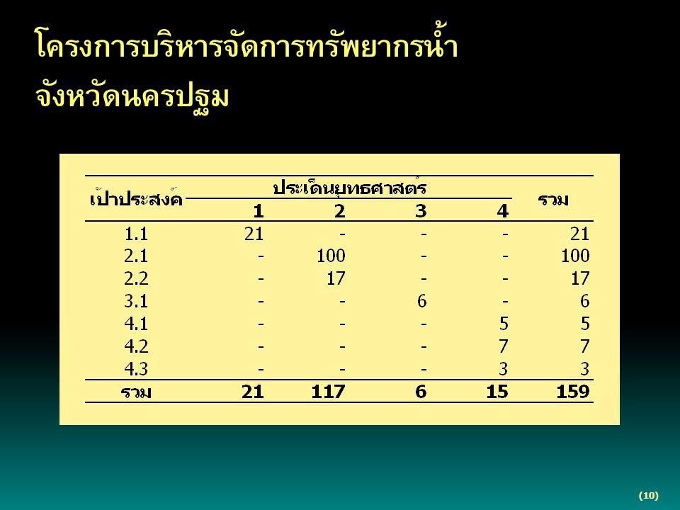 (10) โครงการบริหารจัดการทรัพยากรน้ำ จังหวัดนครปฐม