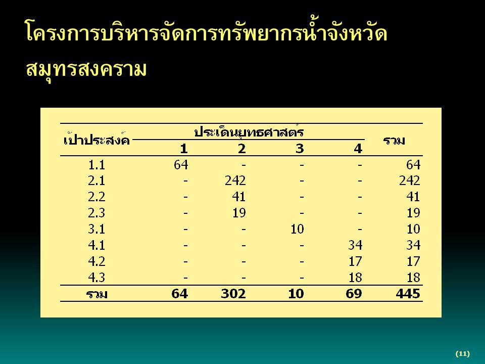 (11) โครงการบริหารจัดการทรัพยากรน้ำจังหวัด สมุทรสงคราม