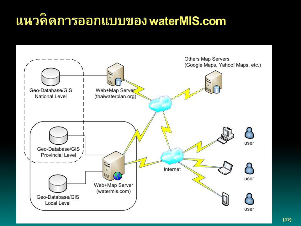 (12) แนวคิดการออกแบบของ waterMIS.com