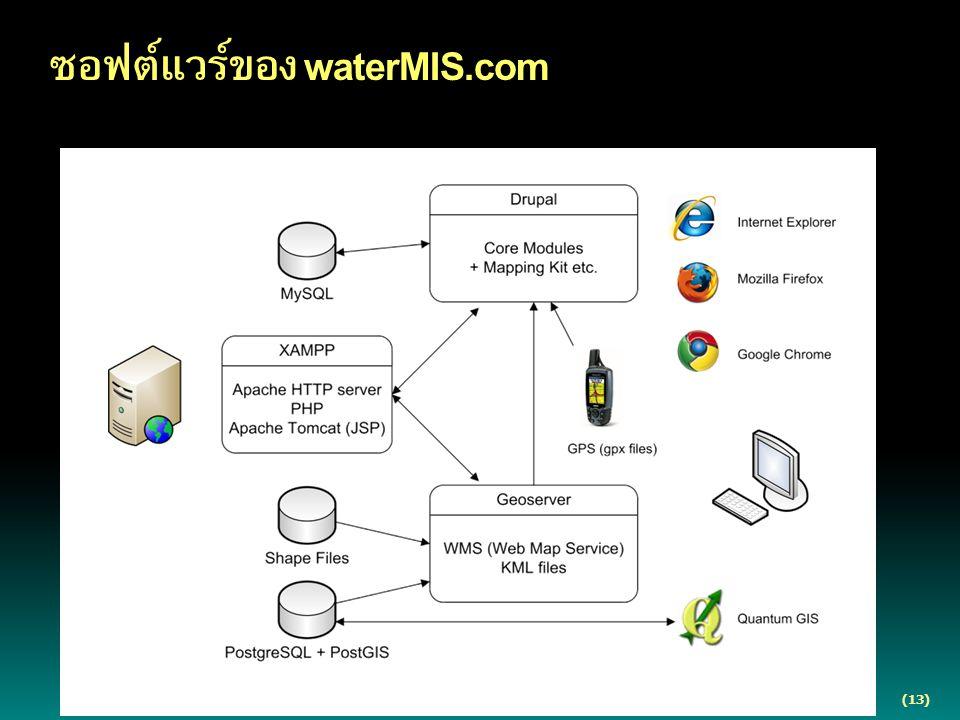 (13) ซอฟต์แวร์ของ waterMIS.com