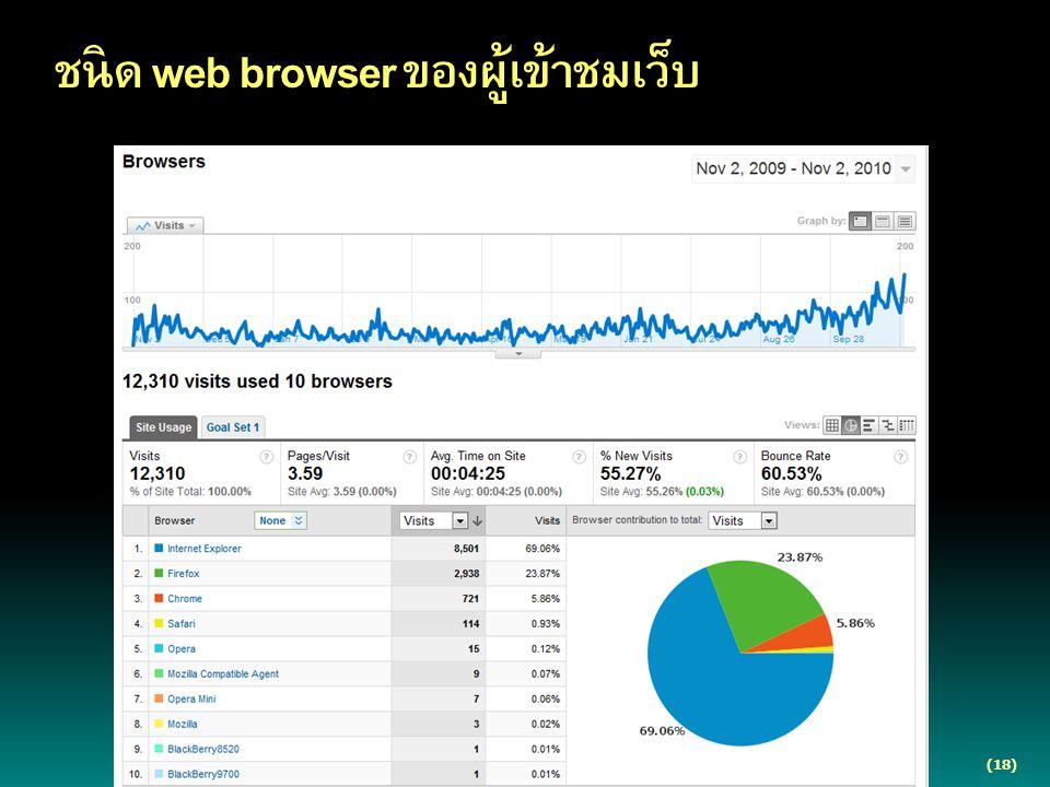 (18) ชนิด web browser ของผู้เข้าชมเว็บ